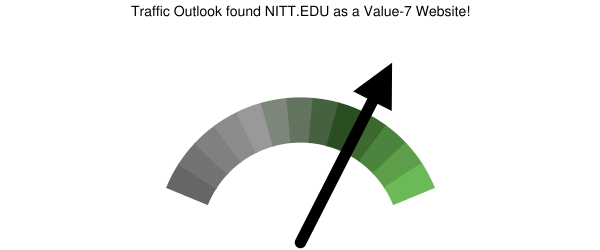 nitt.edu analysis according to Traffic Outlook