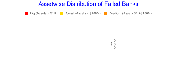 Assetwise Distribution of Failed Banks
