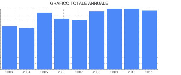 Grafico&Totale&Annuale