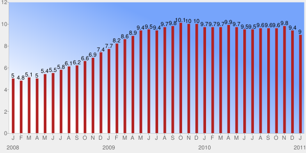 Unemployment Rate - USA
