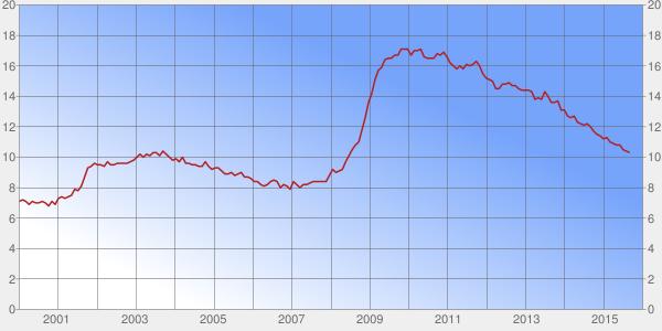U6 Unemployment Chart
