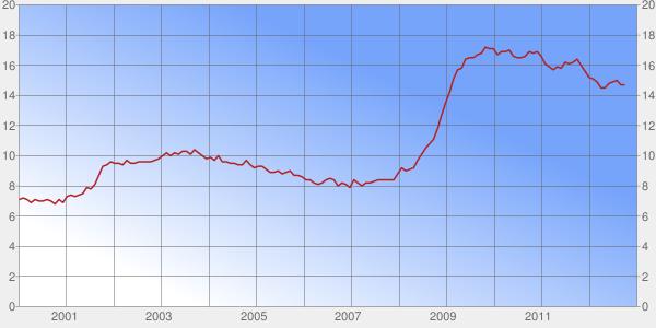 Olivier Delamarche - 09 Octobre 2012 Chart?chs=600x300&cht=ls&chco=B22222&chf=c,lg,45,FFFFFF,0,76A4FB,0.75|bg,s,EFEFEF&chd=t:7.1,7.2,7.1,6.9,7.1,7.0,7.0,7.1,7.0,6.8,7.1,6.9,7.3,7.4,7.3,7.4,7.5,7.9,7.8,8.1,8.7,9.3,9.4,9.6,9.5,9.5,9.4,9.7,9.5,9.5,9.6,9.6,9.6,9.6,9.7,9.8,10.0,10.2,10.0,10.2,10.1,10.3,10.3,10.1,10.4,10.2,10.0,9.8,9.9,9.7,10.0,9.6,9.6,9.5,9.5,9.4,9.4,9.7,9.4,9.2,9.3,9.3,9.1,8.9,8.9,9.0,8.8,8.9,9.0,8.7,8.7,8.6,8.4,8.4,8.2,8.1,8.2,8.4,8.5,8.4,8.0,8.2,8.1,7.9,8.4,8.2,8.0,8.2,8.2,8.3,8.4,8.4,8.4,8.4,8.4,8.8,9.2,9.0,9.1,9.2,9.7,10.1,10.5,10.8,11.1,11.8,12.7,13.5,14.2,15.1,15.7,15.8,16.4,16.5,16.5,16.7,16.8,17.2,17.1,17.1,16.7,16.9,16.9,17.0,16.6,16.5,16.5,16.6,16.9,16.8,16.9,16.6,16.1,15.9,15.7,15.9,15.8,16.2,16.1,16.2,16.4,16.0,15.6,15.2,15.1,14.9,14.5,14.5,14.8,14.9,15.0,14.7,14.7,-1,-1,-1&chds=-0,20&chg=7.6923076923076925,10,7.0,0,0&chbh=r,0.5,1