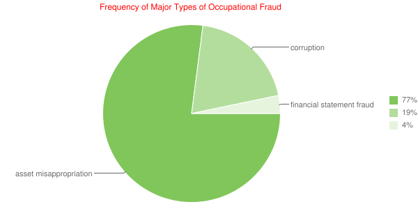 Frequency of Major Types of Occupational Fraud