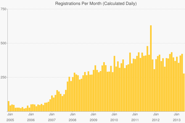 Registrations Per Month