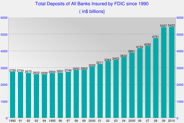 Total Deposits of All Banks Insured by FDIC since 1990