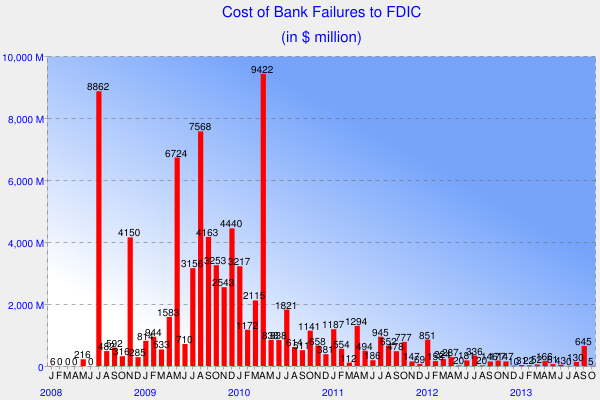 Cost of Bank Failures to FDIC