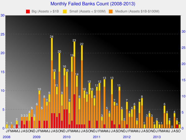 Monthly Bank Failures in 2008-2013