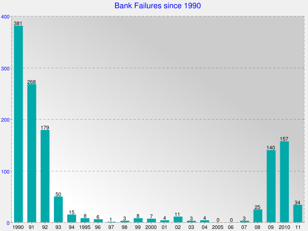 FDIC Bank Failures since 1990