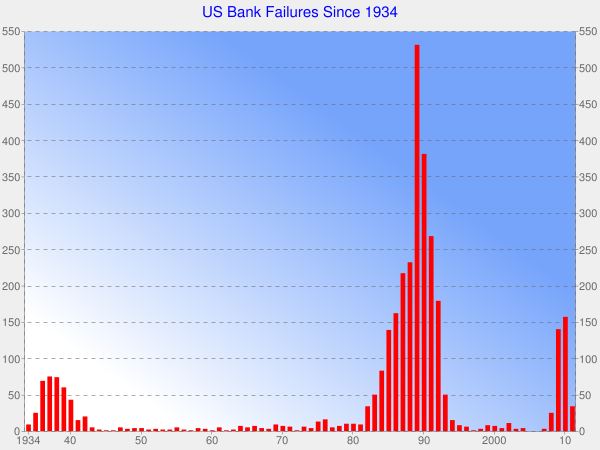 US Bank Failures Since 1934