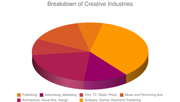 Breakdown of Creative Industries