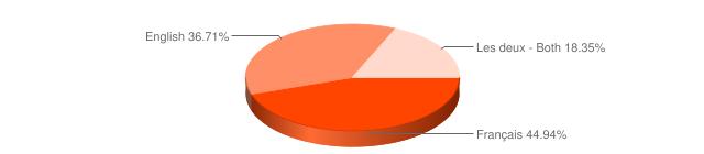 poll result