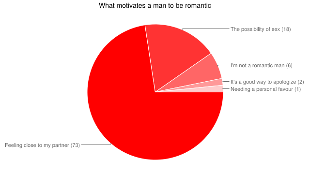 What motivates a man to be romantic