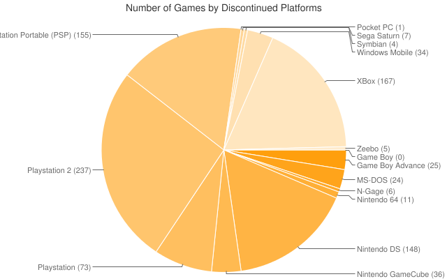 Number of Gameface video games by discontinued platforms chart.