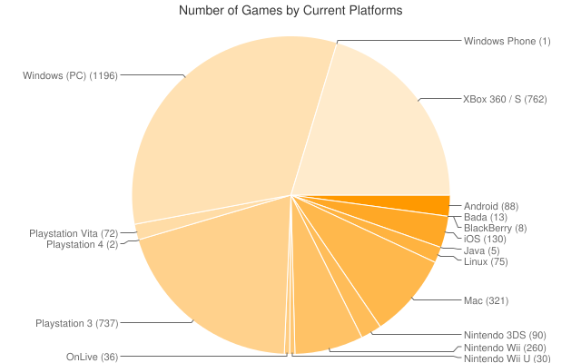 Number of Gameface video games by current platforms chart.