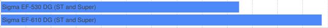 chart?chs=640x56&chbh=22&chco=4d89f9&cht=bhs&chg=7.6923,0,1,2&chds=0,2.6&chd=t:0,0|1.893,2.550&chm=tSigma+EF-530+DG+%28ST+and+Super%29,404040,0,0,12,0|tSigma+EF-610+DG+%28ST+and+Super%29,404040,0,1,12,0