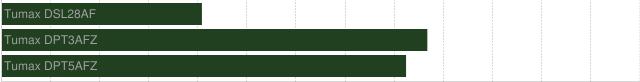 chart?chs=640x82&chbh=22&chco=204020&cht=bhs&chg=7.6923,0,1,2&chds=0,1.5&chd=t:0,0,0|0.47,1,0.95&chm=tTumax+DSL28AF,a0a0a0,0,0,12,0|tTumax+DPT3AFZ,a0a0a0,0,1,12,0|tTumax+DPT5AFZ,a0a0a0,0,2,12,0