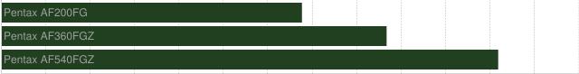 chart?chs=640x82&chbh=22&chco=204020&cht=bhs&chg=7.6923,0,1,2&chds=0,1.5&chd=t:0,0,0|0.78,1,1.29&chm=tPentax+AF200FG,a0a0a0,0,0,12,0|tPentax+AF360FGZ,a0a0a0,0,1,12,0|tPentax+AF540FGZ,a0a0a0,0,2,12,0