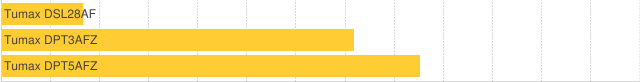 chart?chs=640x82&chbh=22&cht=bhs&chg=7.6923,0,1,2&chds=0,2.9&chd=t:0,0,0|0.37,1.6,1.9&chm=tTumax+DSL28AF,404040,0,0,12,0|tTumax+DPT3AFZ,404040,0,1,12,0|tTumax+DPT5AFZ,404040,0,2,12,0