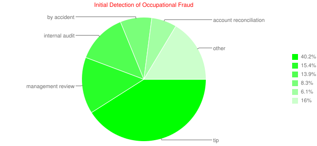 Initial Detection of Occupational Fraud