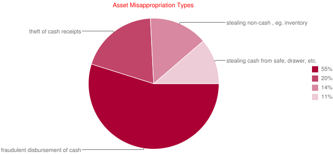 Asset Misappropriation Types