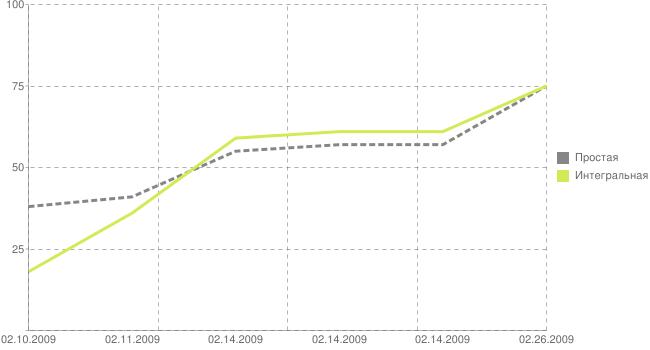 Оценка оптимизированности сайта www.vaclavak.ru с течением времени