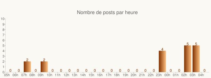chart?chs=675x250&cht=bvs&chxt=x,y&chds=0,10&chxr=1,0,10&chf=b0,lg,0,803000,0,ffc080,1|bg,s,fbf9f4&chxl=0:|05h|06h|07h|08h|09h|10h|11h|12h|13h|14h|15h|16h|17h|18h|19h|20h|21h|22h|23h|00h|01h|02h|03h|04h&chxp=0,0.7,4.9,9.1,13.2,17.3,21.5,25.6,29.8,33.9,38,42.2,46.3,50.5,54.6,58.8,62.9,67,71.2,75.3,79.4,83.6,87.7,91.8,96&chd=t:0,0,2,0,2,0,0,0,0,0,0,0,0,0,0,0,0,0,4,0,0,5,5,0&chm=N,803000,0,-1,12&chtt=|Nombre%20de%20posts%20par%20heure&chts=606060,16