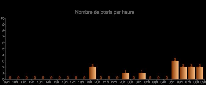 Posts/heure
