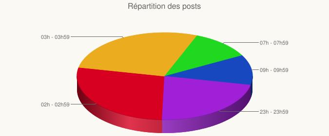 chart?chs=675x280&cht=p3&chco=d80020,d88000,ffd840,20d820,2080ff,101080,a020d8&chf=bg,s,fbf9f4&chl=02h%20-%2002h59|03h%20-%2003h59|07h%20-%2007h59|09h%20-%2009h59|23h%20-%2023h59&chd=t:5,5,2,2,4&chp=1.6&chtt=R%C3%A9partition%20des%20posts&chts=606060,16
