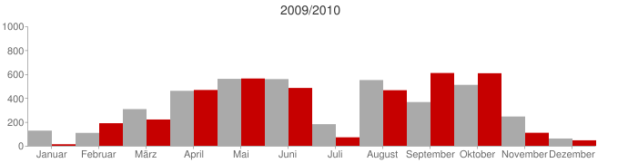 Vergleich 2009 zu 2010