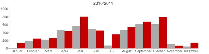 Vergleich 2010 zu 2011