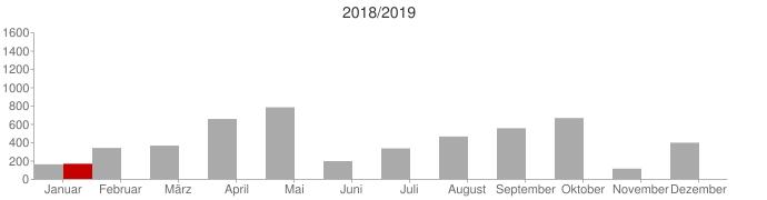 Vergleich 2018 zu 2019