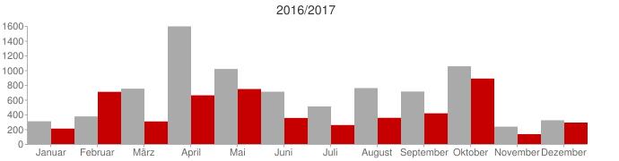 Vergleich 2016 zu 2017