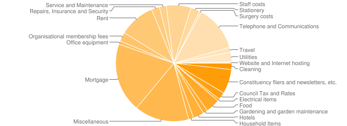 pie chart of data collected during the WhatTheyClaimed experiment