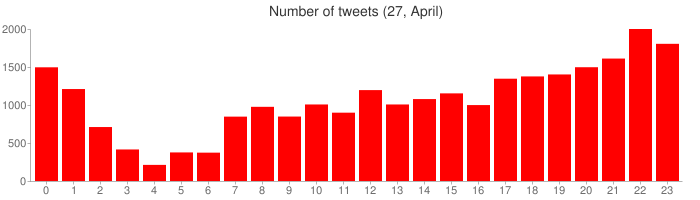 Number of tweets (27, April)