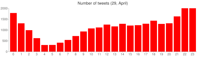 Number of tweets (29, April)
