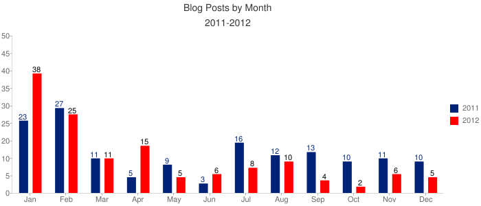 Blog by Month 2011-2012