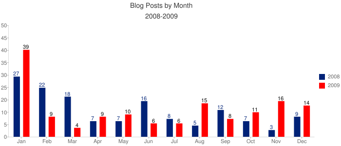 Blog by Month 2008-2009