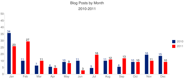 Blog by Month 2010-2011