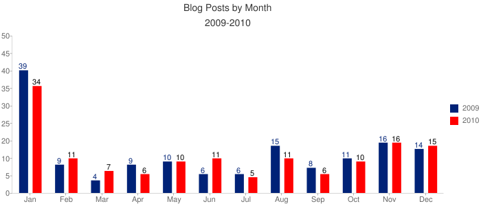 Blog by Month 2009-2010