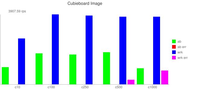 Cubieboard Image