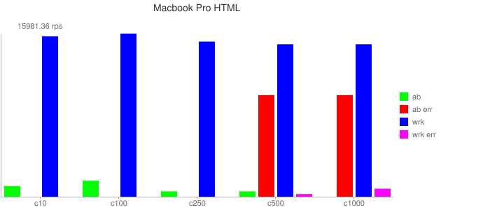Macbook Pro HTML Result