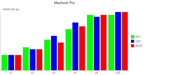 Macbook Pro Results