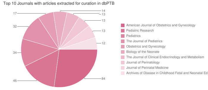 Top 10 Journals with articles extracted for curation in dbPTB