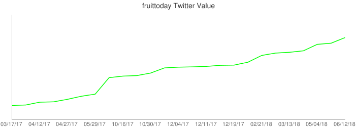 fruittoday