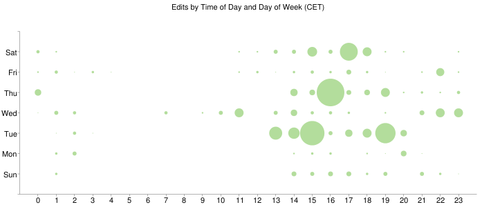 Edits by Time of Day & Day of Week