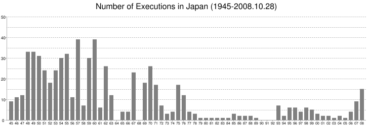 Number of Executions in Japan (1945-2008.10.28)