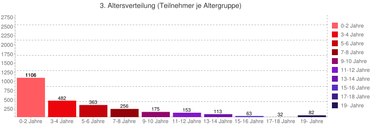 Age groups unvaccinated from impfschaden.info