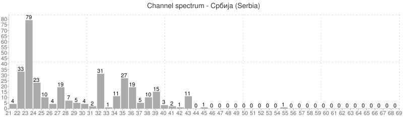 Channel spectrum
