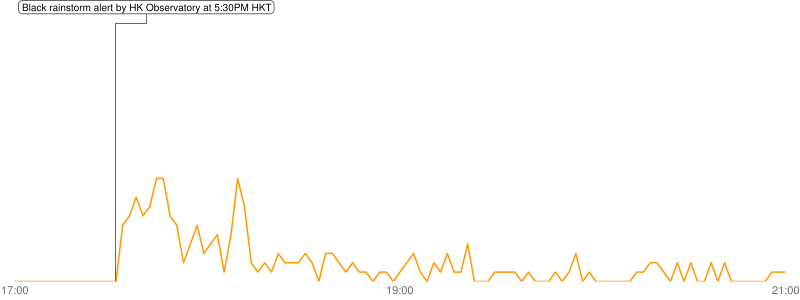 A simple graph showing the number of tweets with search key BLACK RAINSTORM after the black rainstorm alert in Hong Kong (2-minute interval)