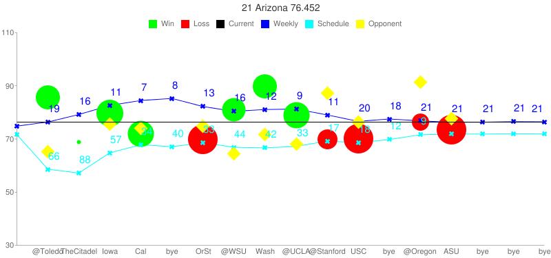 chart?chs=800x375&cht=lc&chco=000000,0000FF,00FF00,FF0000,00FFFF,FFFF00&chxt=x,y&chls=0|1|0|0|1|0&chdl=Current|Weekly|Win|Loss|Schedule|Opponent&chdlp=t&chds=30,110&chtt=21 Arizona 76.452&chd=t:-1,85.571,68.769,79.597,72.001,-1,69.836,81.102,89.889,79.006,69.788,70.255,-1,76.331,73.540,-1,-1,-1|74.827,76.378,79.209,82.618,84.474,85.236,82.199,80.395,81.082,81.272,79.036,76.628,77.508,76.821,76.289,76.319,76.514,76.452|-1|-1|71.635,58.592,57.198,64.799,67.844,67.080,68.622,66.866,66.663,67.188,69.221,68.602,69.787,71.562,71.881,71.841,71.955,71.898|-1,65.132,-1,75.586,73.990,-1,74.825,64.329,71.712,67.994,87.148,76.244,-1,91.478,77.528,-1,-1,-1&chxl=0:||@Toledo|TheCitadel|Iowa|Cal|bye|OrSt|@WSU|Wash|@UCLA|@Stanford|USC|bye|@Oregon|ASU|bye|bye|bye|1:|30|50|70|90|110&chm=o,00FF00,0,01,35,1|o,00FF00,0,02,6,1|o,00FF00,0,03,39,1|o,00FF00,0,04,38,1|o,FF0000,0,06,43,1|o,00FF00,0,07,34,1|o,00FF00,0,08,35,1|o,00FF00,0,09,38,1|o,FF0000,0,10,29,1|o,FF0000,0,11,43,1|o,FF0000,0,13,25,1|o,FF0000,0,14,43,1|x,0000FF,1,-1,8,1|x,00FFFF,4,-1,8,1|d,FFFF00,5,-1,20,1|t19,0000FF,1,01,15,1|t16,0000FF,1,02,15,1|t11,0000FF,1,03,15,1|t7,0000FF,1,04,15,1|t8,0000FF,1,05,15,1|t13,0000FF,1,06,15,1|t16,0000FF,1,07,15,1|t12,0000FF,1,08,15,1|t9,0000FF,1,09,15,1|t11,0000FF,1,10,15,1|t20,0000FF,1,11,15,1|t18,0000FF,1,12,15,1|t21,0000FF,1,13,15,1|t21,0000FF,1,14,15,1|t21,0000FF,1,15,15,1|t21,0000FF,1,16,15,1|t21,0000FF,1,17,15,1|t66,00FFFF,4,01,15,1|t88,00FFFF,4,02,15,1|t57,00FFFF,4,03,15,1|t34,00FFFF,4,04,15,1|t40,00FFFF,4,05,15,1|t33,00FFFF,4,06,15,1|t44,00FFFF,4,07,15,1|t42,00FFFF,4,08,15,1|t33,00FFFF,4,09,15,1|t17,00FFFF,4,10,15,1|t18,00FFFF,4,11,15,1|t12,00FFFF,4,12,15,1|t9,00FFFF,4,13,15,1|h,000000,0,0.58,1,1